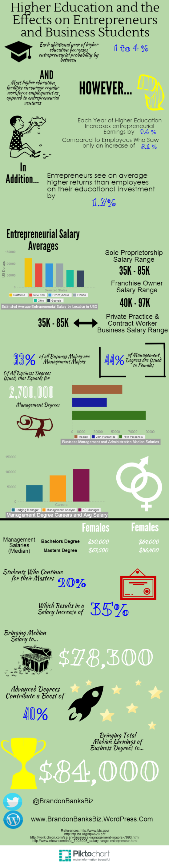 Higher Education and the Effects on Entrepreneurs and Business Students (Infographic)